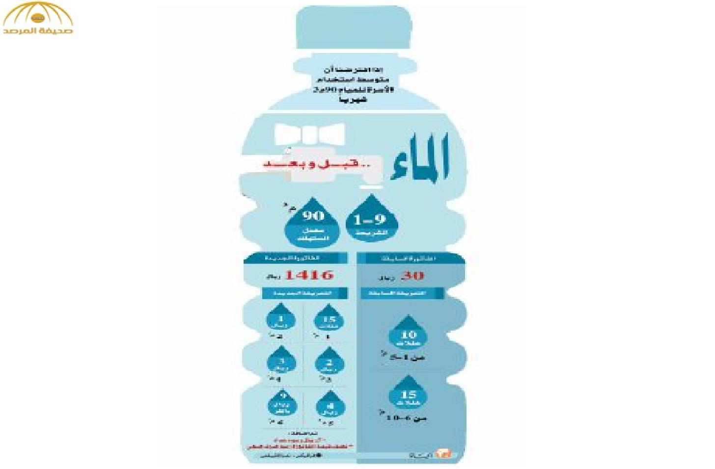 أزمة «تواصل» مع شركة المياه الوطنية… وجدل فواتير المياه يستمر