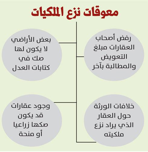 4 معوقات لمعاملات نزع العقارات صحيفة المرصد