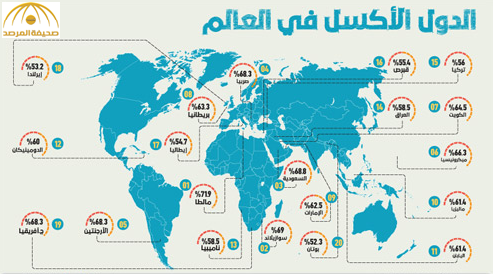 السعودية تحتل المرتبة الثالثة بين الدول الأكثر كسلا..لهذه الأسباب