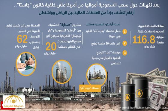"""على خلفية قانون """"جاستا"""".. أرقام تكشف جزءاً من العلاقات المالية بين السعودية وأمريكا"""