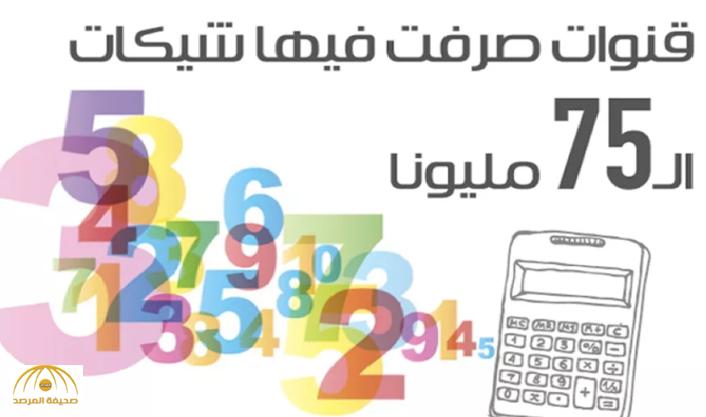 صرف شيكات بقيمة 75 مليون .. الكشف عن أسباب تأجج الخلافات بين اتحادي عزت وعيد !