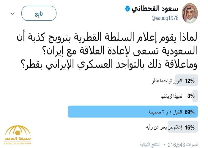 القحطاني: يطرح إستفتاء حول ترويج إعلام قطر عن عودة العلاقات السعودية الإيرانية.. شاهد النتيجة !