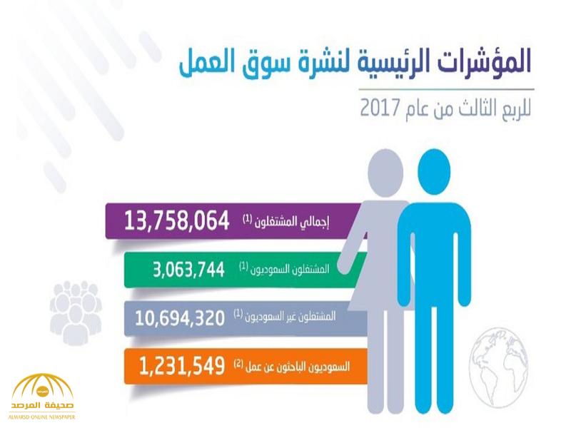"""""""هيئة الإحصاء""""تصدر نشرة سوق العمل للربع الثالث 2017..وهذا ما كشفته عن معدل البطالة في السعودية-صور"""