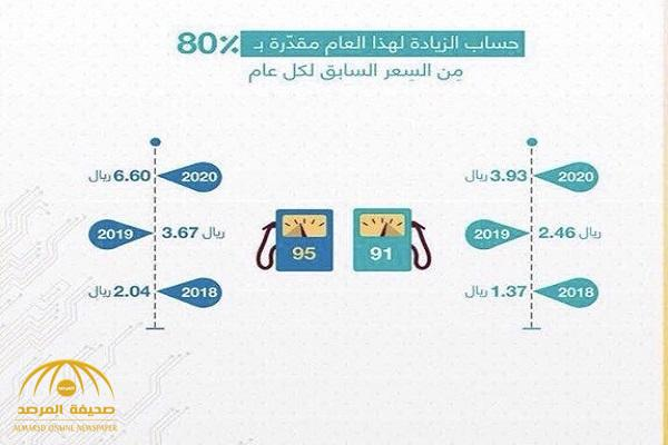 """حقيقة أسعار البنزين """"الصادمة"""" خلال السنوات القادمة! -صورة"""