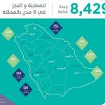 """""""سكني"""" يقدم 8429 وحدة سكنية للمواطنين في 8 مدن"""