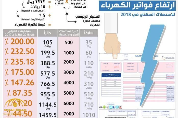 بعد أن وصلت الزيادة لأكثر من 200% .. هكذا علق مواطنون على ارتفاع أسعار فاتورة الكهرباء!