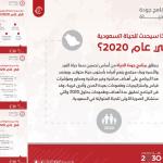 «خطوة نحو رؤية المملكة 2030» .. انطلاق برنامج جودة الحياة 2020 .. «الشؤون الاقتصادية» يكشف التفاصيل وحجم الإنفاق