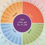 تعرف على مواعيد دخول شهر رمضان حتى عام 2048م!