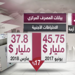 اقتصاد قطر.. انهيار مستمر والقادم أسوأ