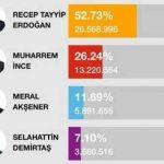 "سكاي نيوز : انتخابات تركيا .. ""خطأ فادح"" يبقى أردوغان رئيساً!"