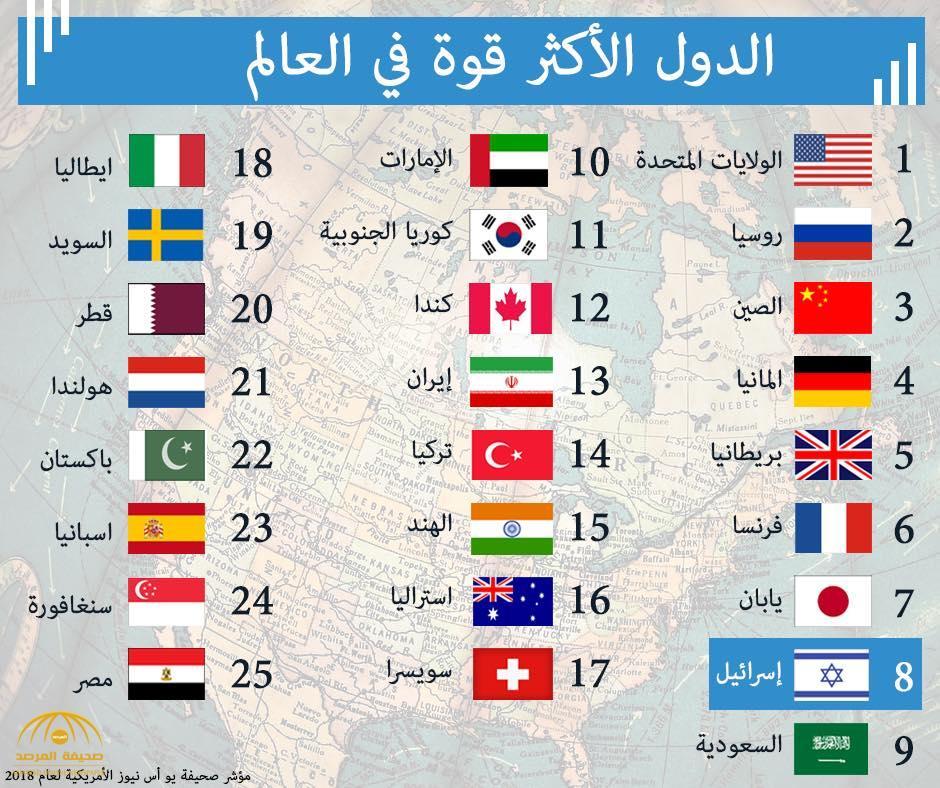 تصنيف جديد عن أقوى دول العالم نفوذا لعام 2018 شاهد ترتيب السعودية وإيران في القائمة صحيفة المرصد