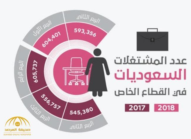 الكشف عن نسبة ارتفاع توظيف السعوديات في القطاع الخاص خلال عام