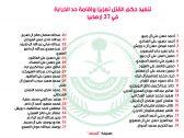 """من بين 37 إرهابياً ..تنفيذ حد الحرابة في الجانيين """"عزيز مهدي العمري"""" و """"خالد التويجري"""" مع صلب الأخير"""