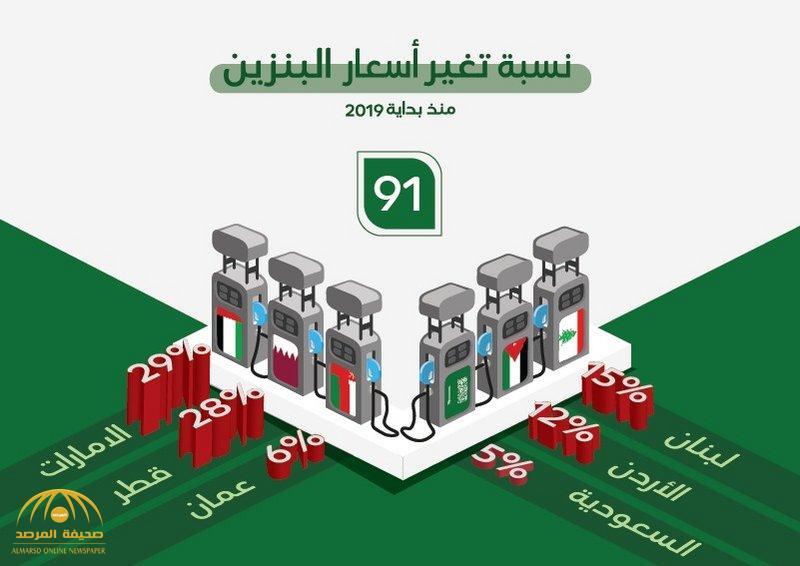 تعرف على نسبة تغير أسعار بنزين 91 في 2019 في السعودية مقارنة في أغلب دول المنطقة!