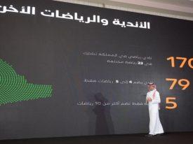 """رئيس """"هيئة الرياضة"""" يعلن المبلغ الإجمالي لدعم الأندية السعودية.. ورسالة """"ولي العهد"""" (فيديو)"""