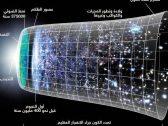 """نظرية """"التمزق العظيم"""" سيدمر الكون بما فيه … عالم فلك يحذر ويكشف  موعد القيامة  الكبرى !"""
