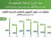 """""""ساما"""": القروض العقارية للأفراد تقفز إلى 16 ألف عقد في """"يوليو"""" الماضي بـ266%"""
