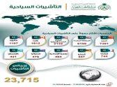 بأسماء الدول وعدد الزوار.. 24 ألف أجنبي دخلوا المملكة بتأشيرة سياحة خلال 10 أيام