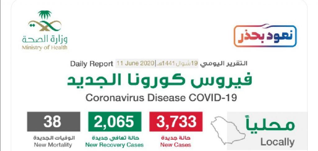 """شاهد """"إنفوجرافيك"""" حول توزيع حالات الإصابة الجديدة بكورونا بحسب المناطق والمدن اليوم الخميس"""
