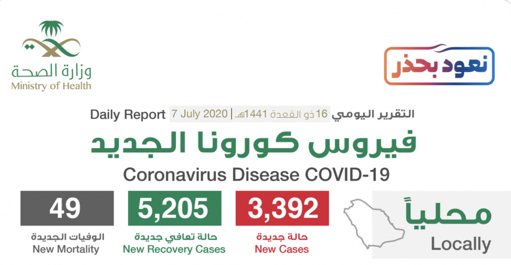 """شاهد """"إنفوجرافيك"""" حول توزيع حالات الإصابة الجديدة بكورونا بحسب المناطق والمدن اليوم الثلاثاء"""