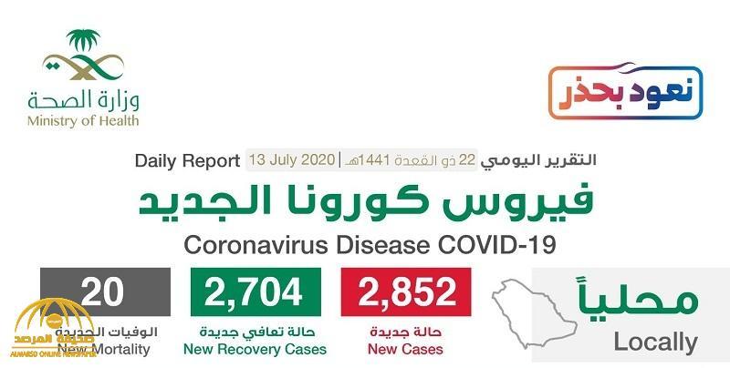 """شاهد """"إنفوجرافيك"""" حول توزيع حالات الإصابة الجديدة بكورونا بحسب المناطق والمدن اليوم الإثنين"""