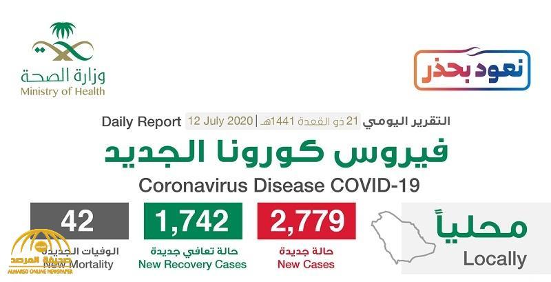 """شاهد """"إنفوجرافيك"""" حول توزيع حالات الإصابة الجديدة بكورونا بحسب المناطق والمدن اليوم الأحد"""